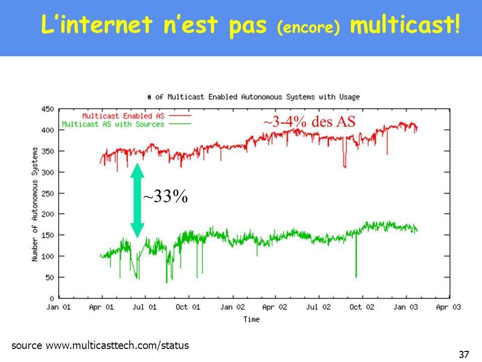 L'internet n'est pas (encore) multicast!