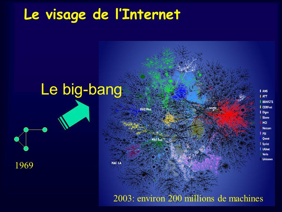 Le visage de l'Internet