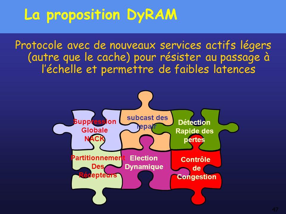 La proposition DyRAM