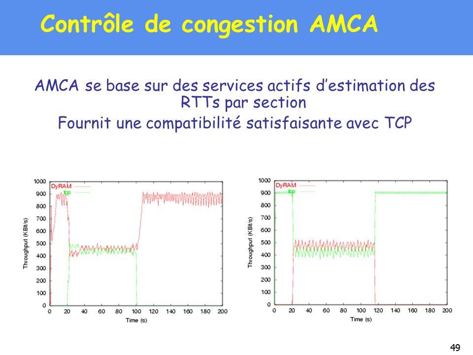 Contrôle de congestion AMCA