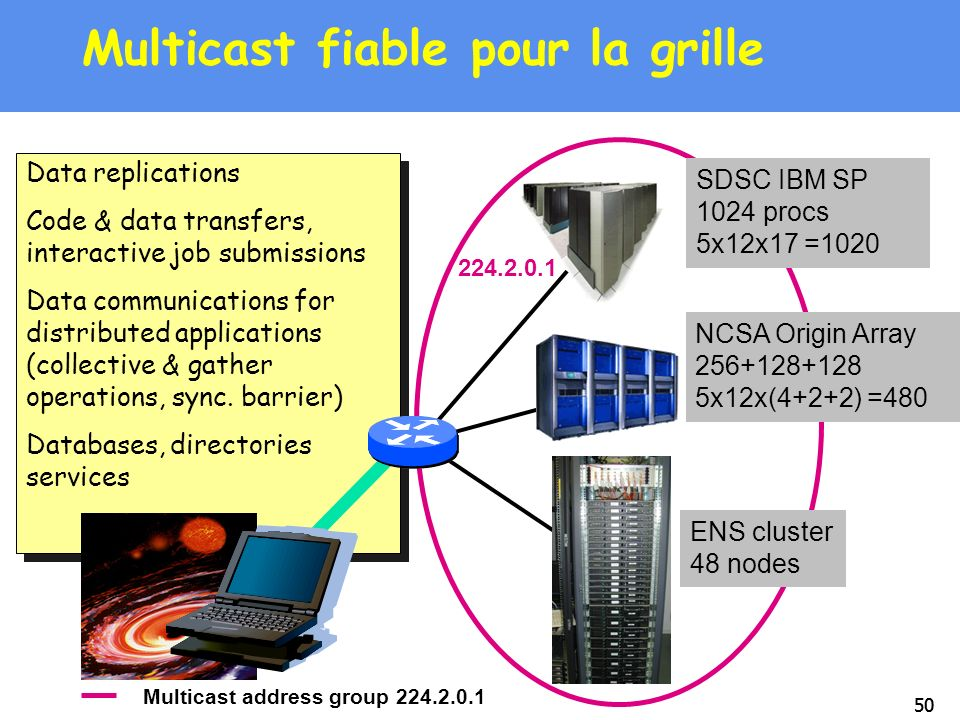 Multicast fiable pour la grille