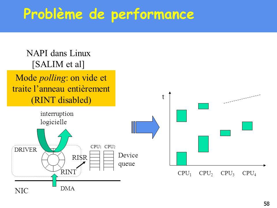 Problème de performance