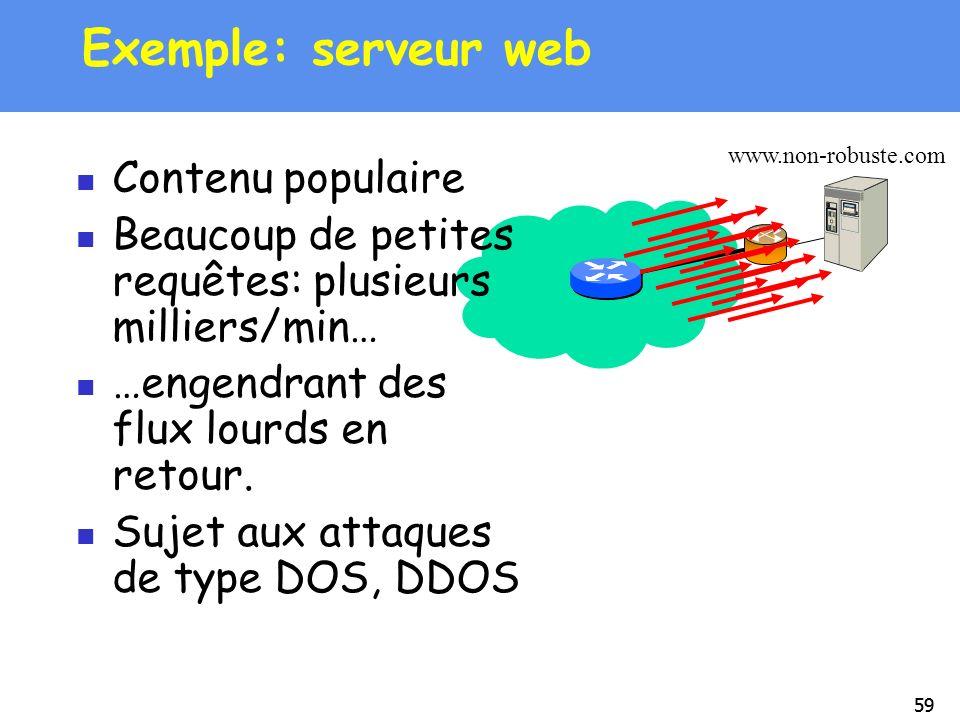 Exemple: serveur web Contenu populaire