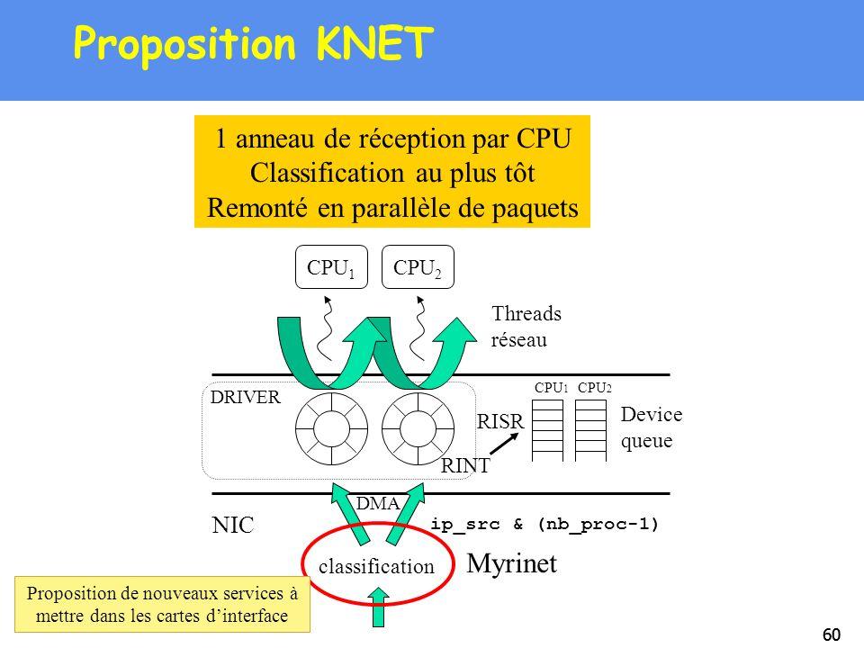 Proposition KNET 1 anneau de réception par CPU