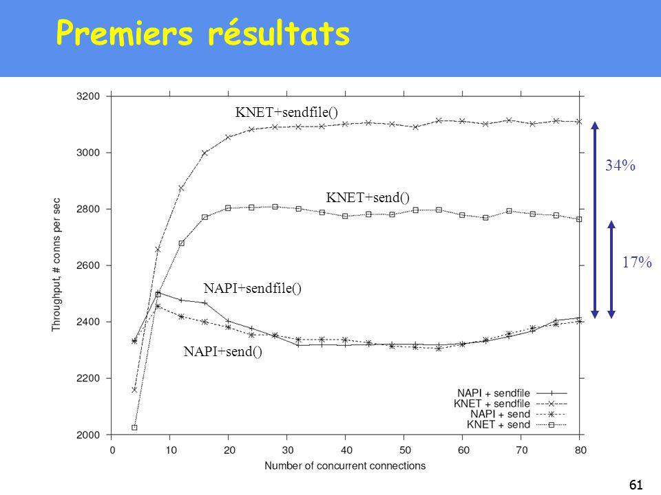 Premiers résultats 34% 17% KNET+sendfile() KNET+send() NAPI+sendfile()