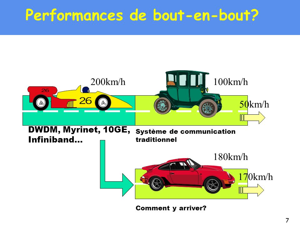 Performances de bout-en-bout