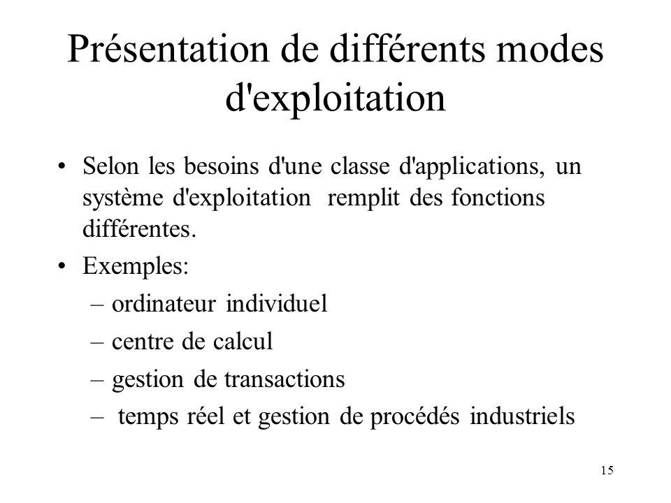 Présentation de différents modes d exploitation