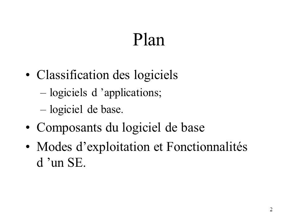 Plan Classification des logiciels Composants du logiciel de base