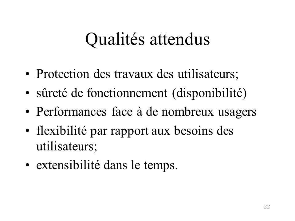 Qualités attendus Protection des travaux des utilisateurs;