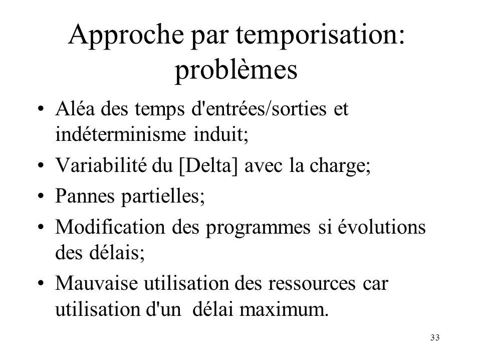 Approche par temporisation: problèmes
