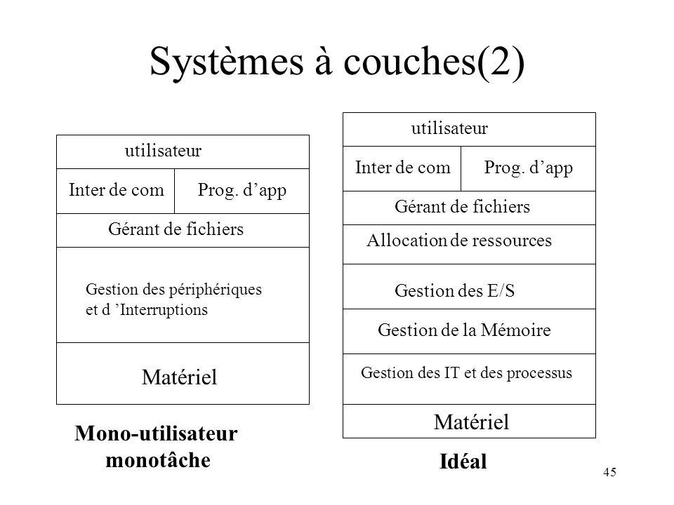 Systèmes à couches(2) Matériel Matériel Mono-utilisateur monotâche