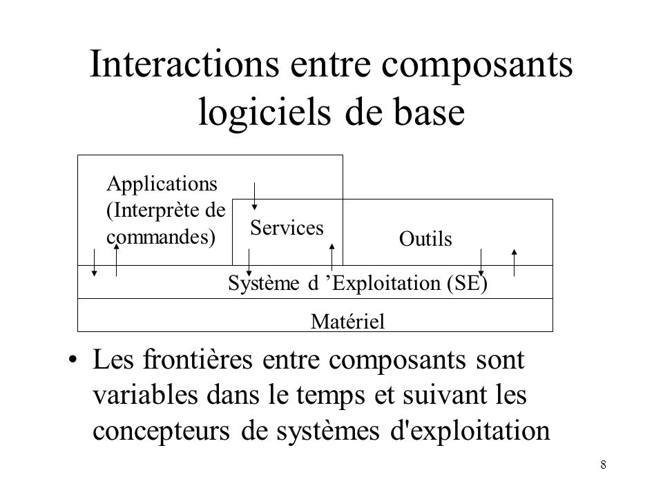 Interactions entre composants logiciels de base