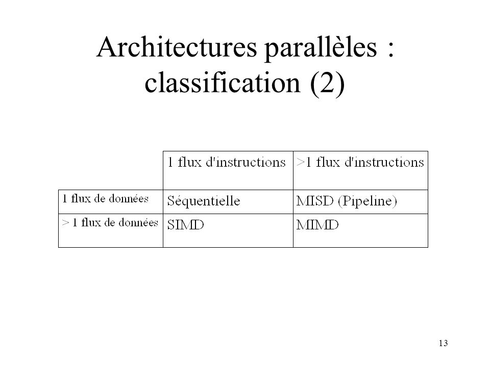 Architectures parallèles : classification (2)