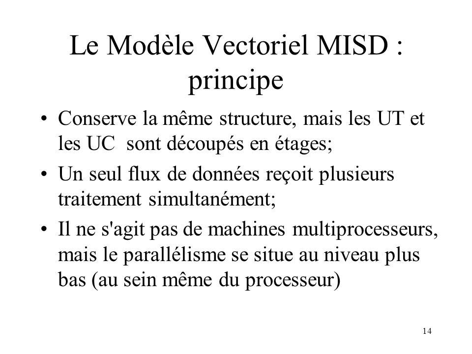 Le Modèle Vectoriel MISD : principe