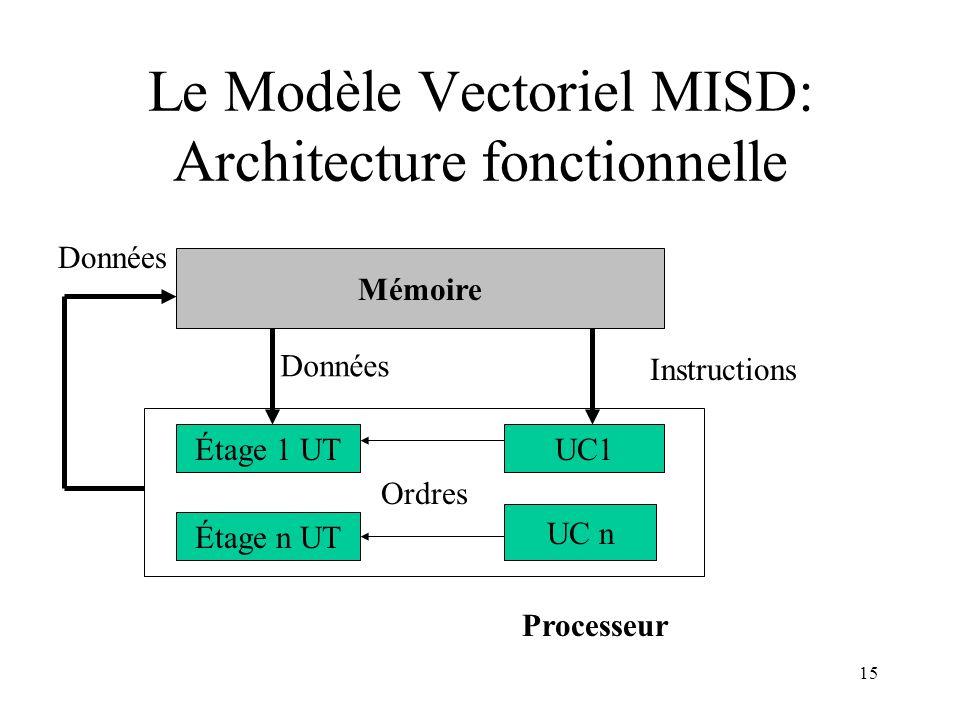 Le Modèle Vectoriel MISD: Architecture fonctionnelle