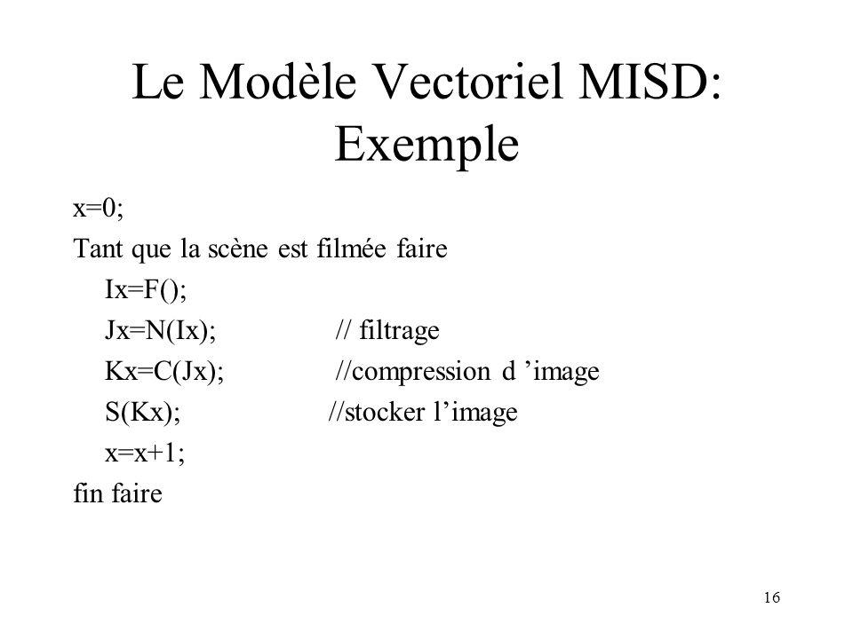 Le Modèle Vectoriel MISD: Exemple