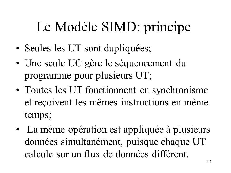 Le Modèle SIMD: principe