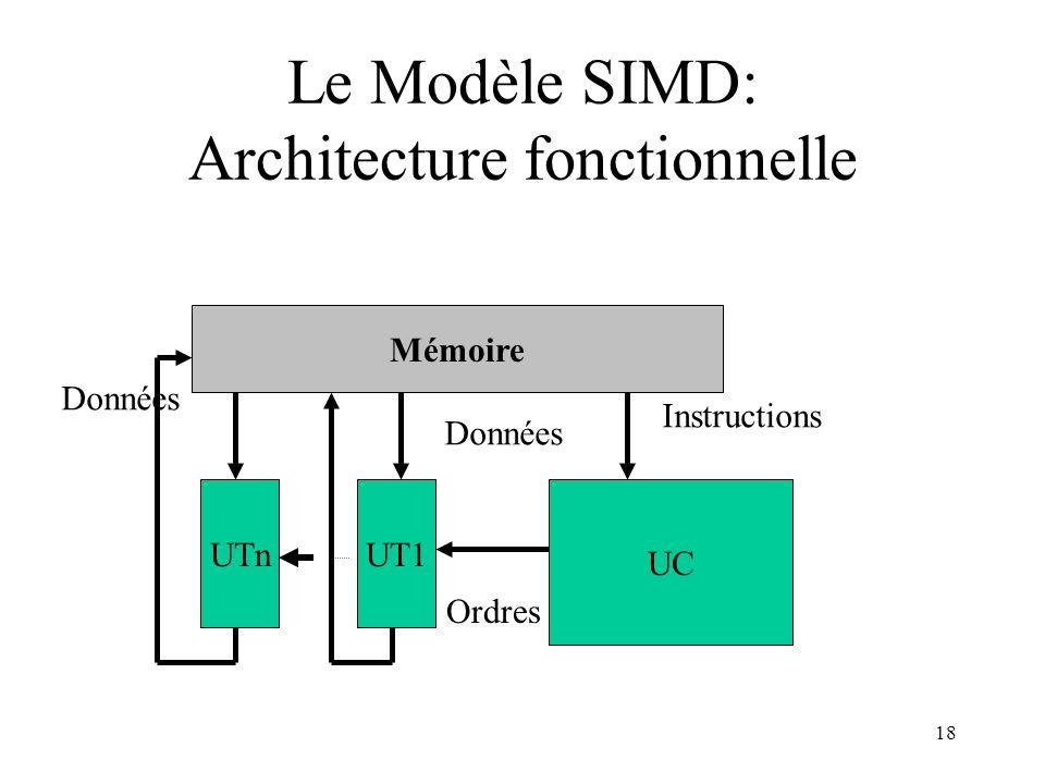 Le Modèle SIMD: Architecture fonctionnelle
