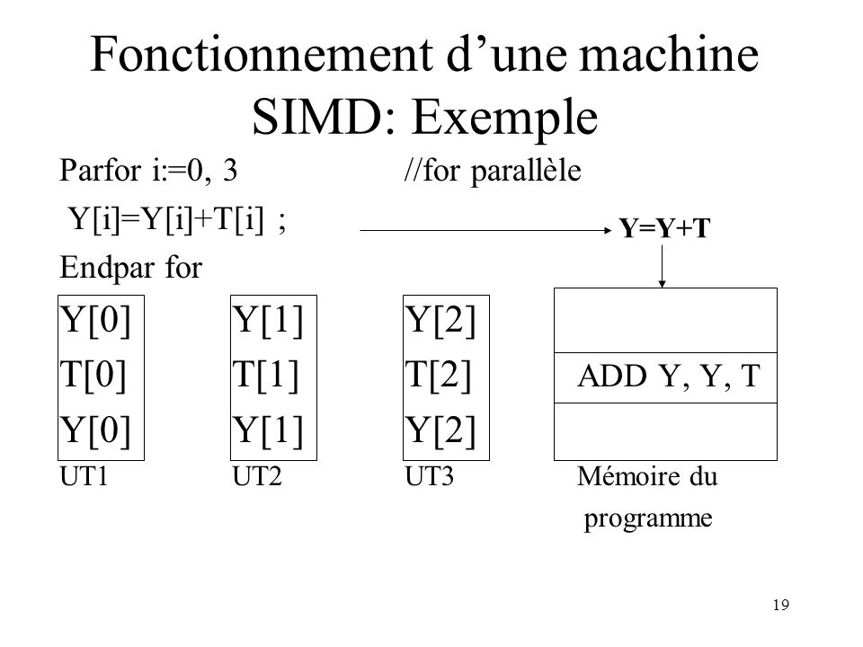 Fonctionnement d'une machine SIMD: Exemple