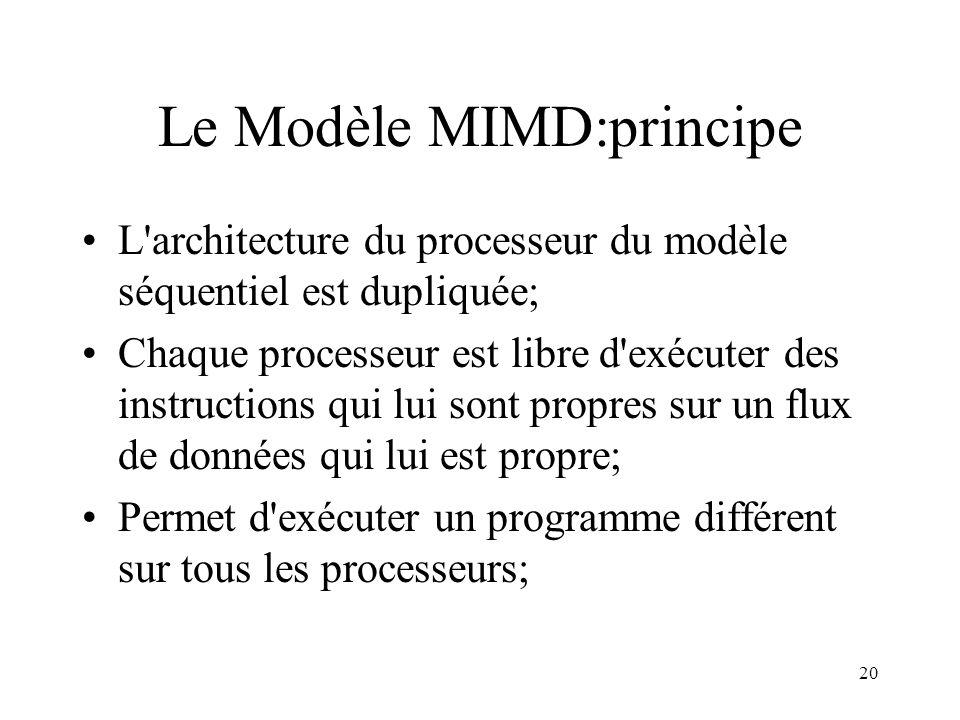 Le Modèle MIMD:principe
