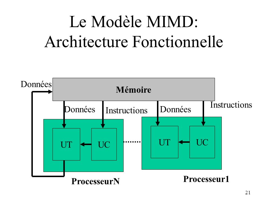 Le Modèle MIMD: Architecture Fonctionnelle