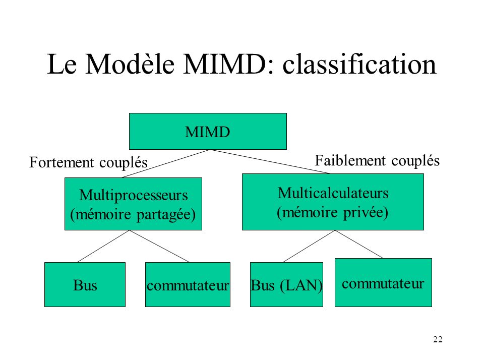 Le Modèle MIMD: classification