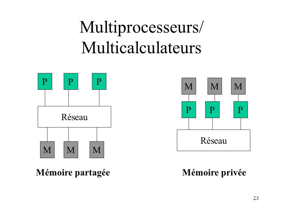 Multiprocesseurs/ Multicalculateurs