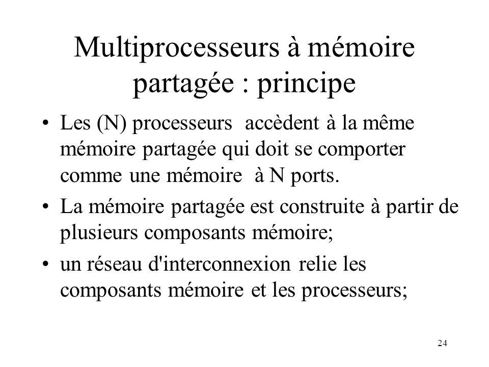 Multiprocesseurs à mémoire partagée : principe