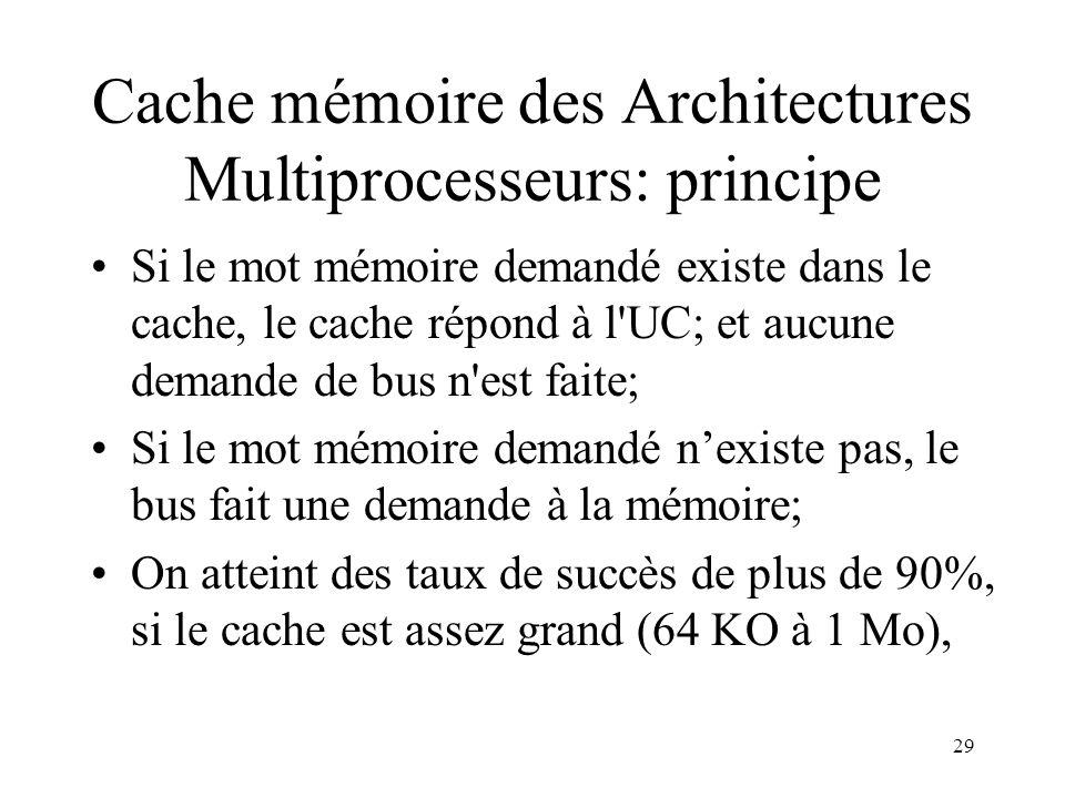 Cache mémoire des Architectures Multiprocesseurs: principe
