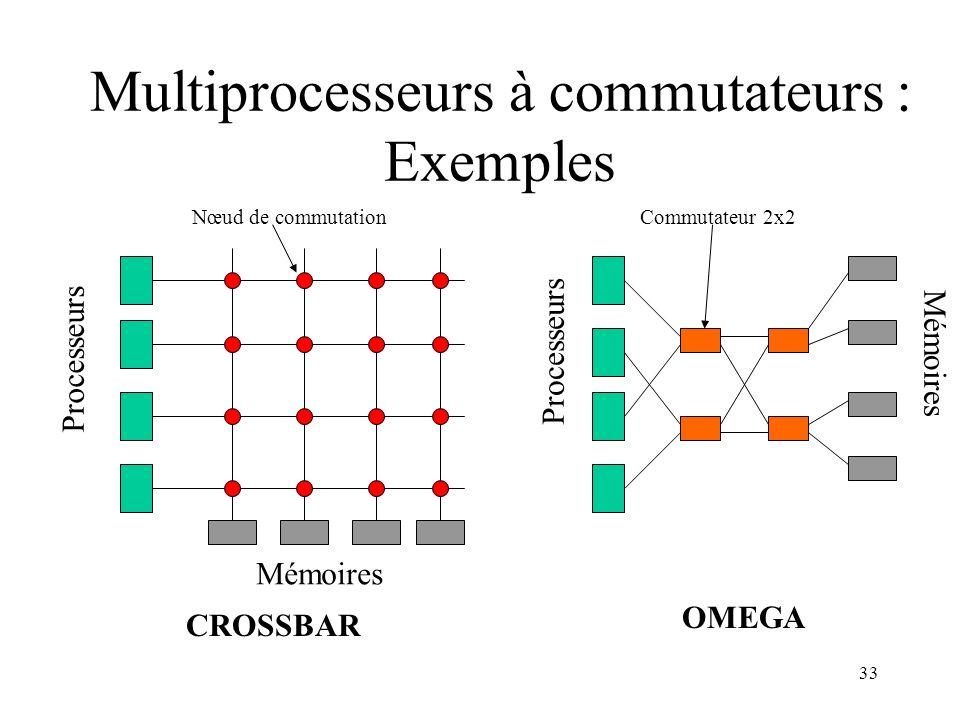 Multiprocesseurs à commutateurs : Exemples