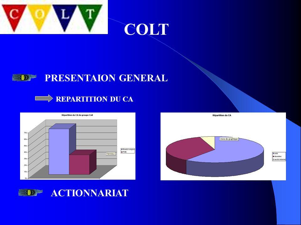 COLT PRESENTAION GENERAL REPARTITION DU CA ACTIONNARIAT