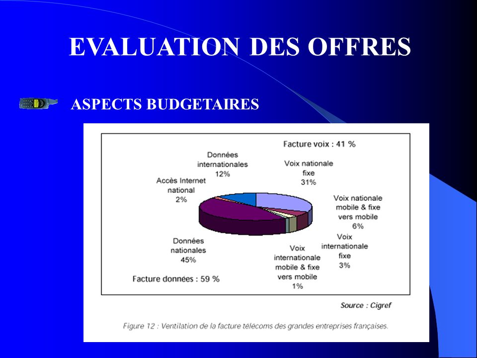 EVALUATION DES OFFRES ASPECTS BUDGETAIRES