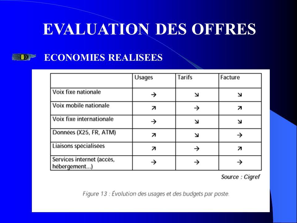 EVALUATION DES OFFRES ECONOMIES REALISEES