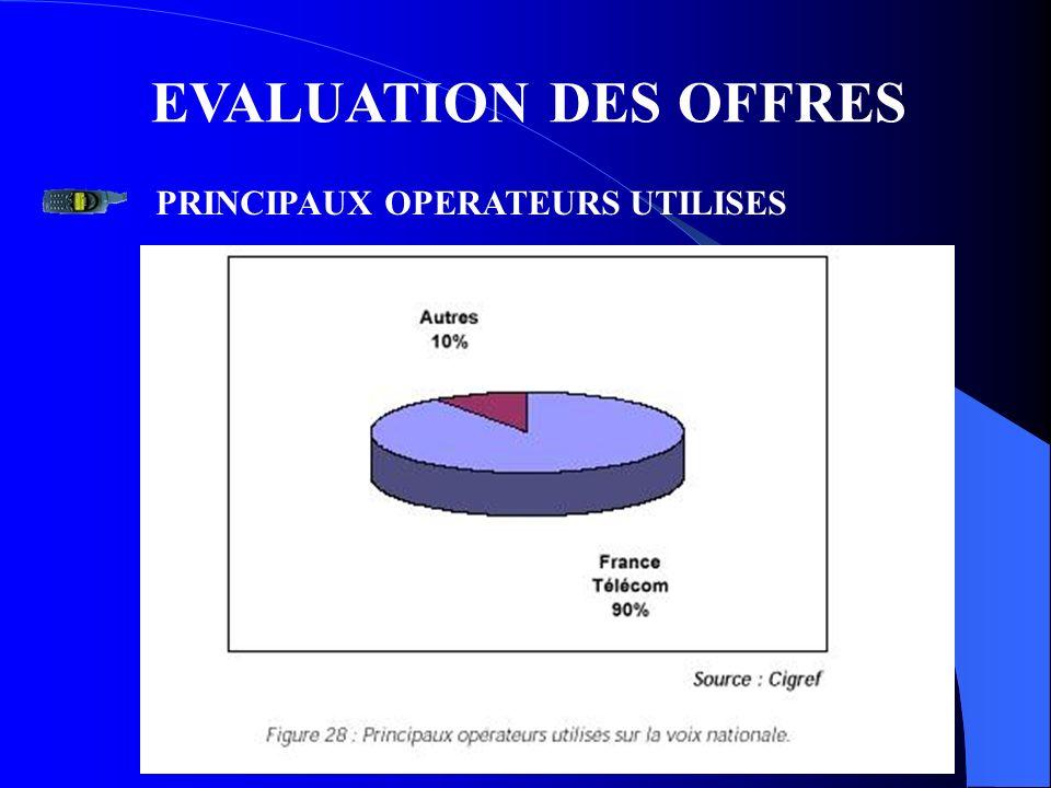 EVALUATION DES OFFRES PRINCIPAUX OPERATEURS UTILISES