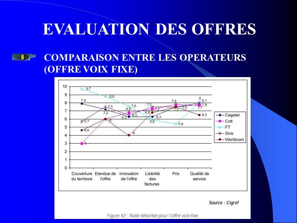 EVALUATION DES OFFRES COMPARAISON ENTRE LES OPERATEURS