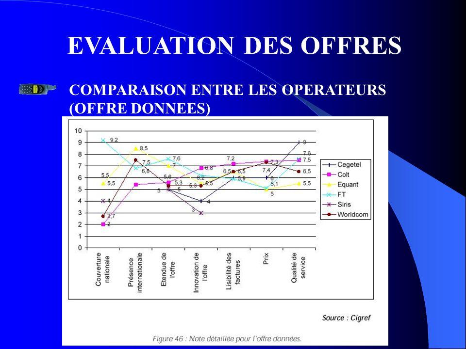 EVALUATION DES OFFRES COMPARAISON ENTRE LES OPERATEURS (OFFRE DONNEES)