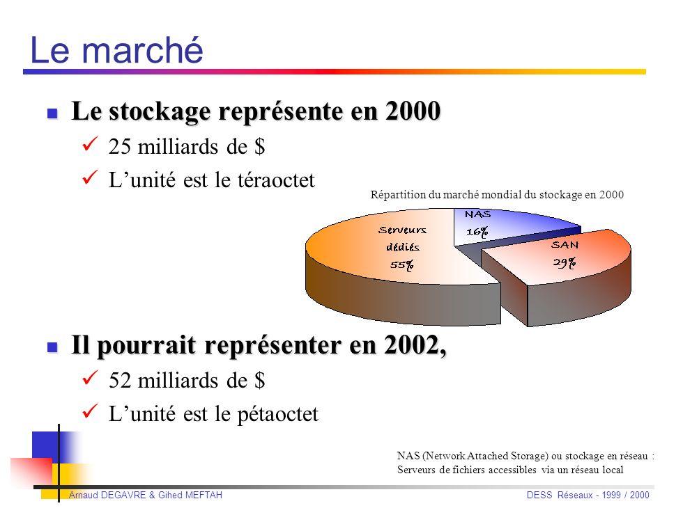 Le marché Le stockage représente en 2000