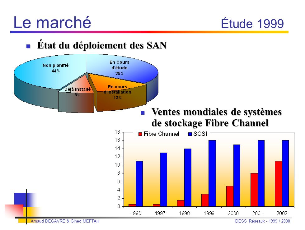 Le marché Étude 1999 État du déploiement des SAN