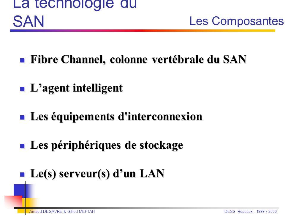 La technologie du SAN Les Composantes