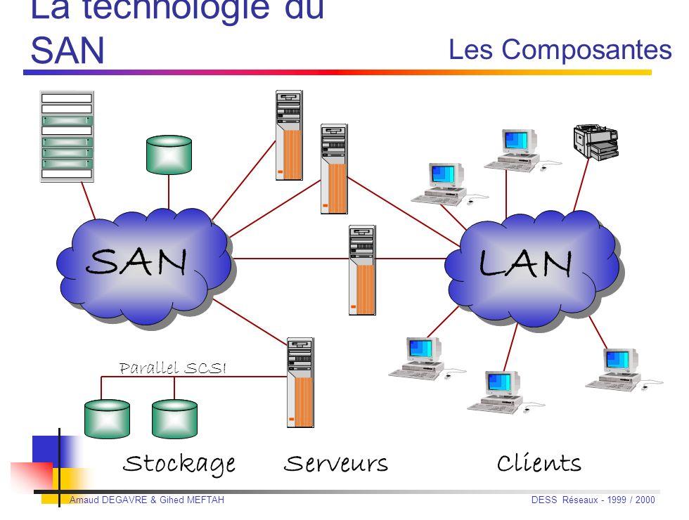 SAN LAN La technologie du SAN Les Composantes Stockage Serveurs