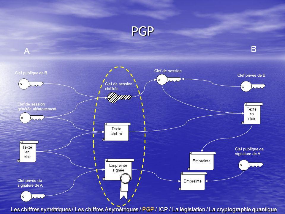 PGPTexte en clair. A. B. Clef de session. Clef de session générée aléatoirement. Clef publique de B.