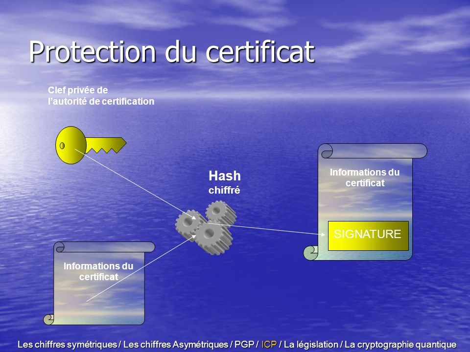 Protection du certificat