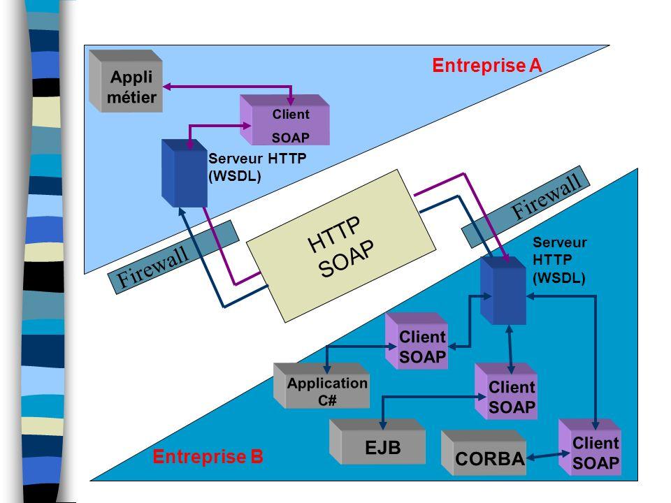 HTTP SOAP Firewall Entreprise A EJB Entreprise B CORBA Appli métier