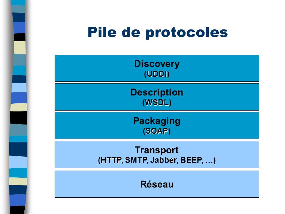 (HTTP, SMTP, Jabber, BEEP, …)