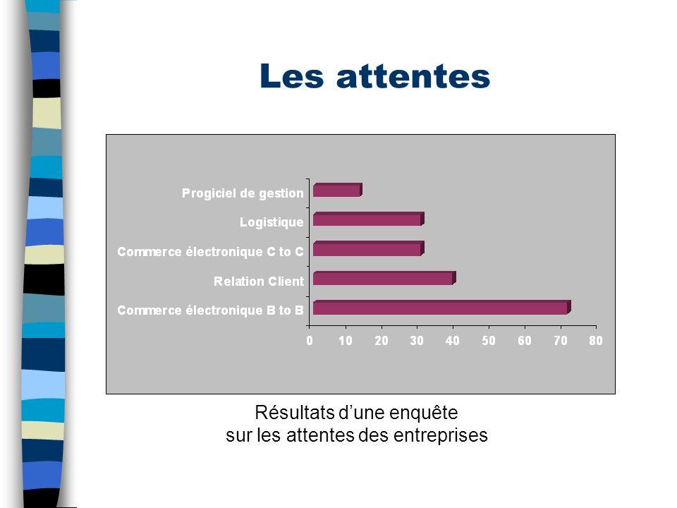 Les attentes Résultats d'une enquête sur les attentes des entreprises