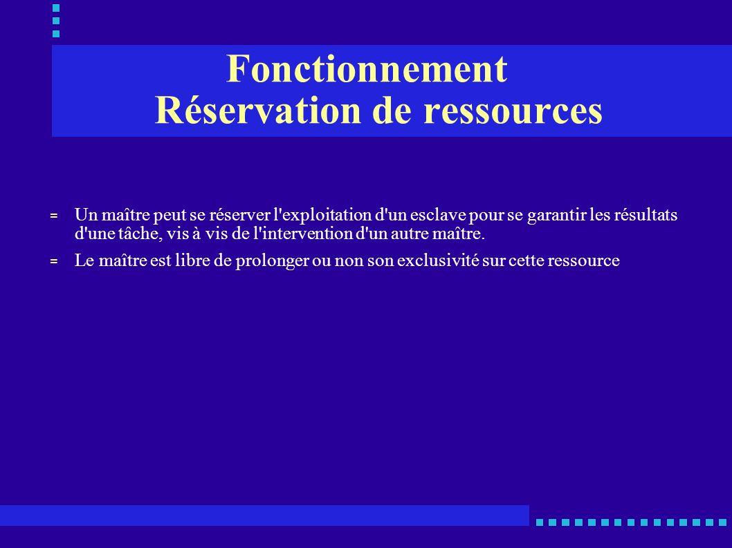 Fonctionnement Réservation de ressources