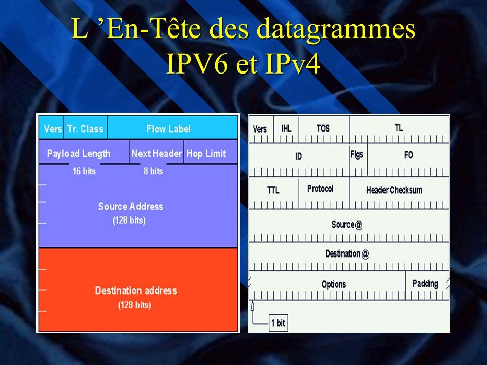 L 'En-Tête des datagrammes IPV6 et IPv4