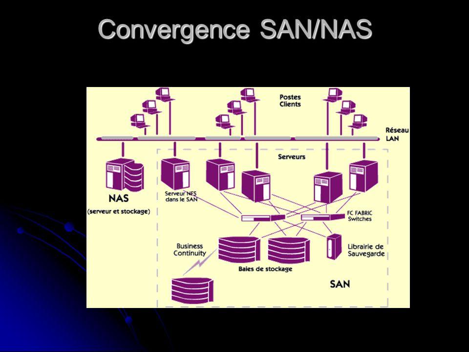 Convergence SAN/NAS