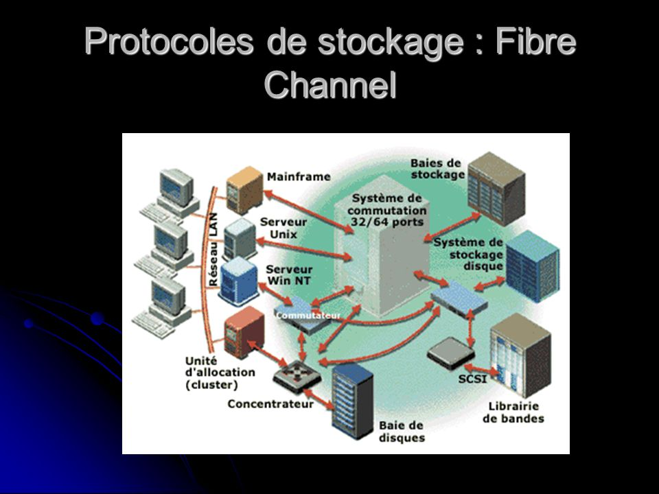 Protocoles de stockage : Fibre Channel