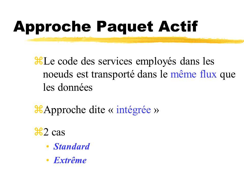 Approche Paquet Actif Le code des services employés dans les noeuds est transporté dans le même flux que les données.